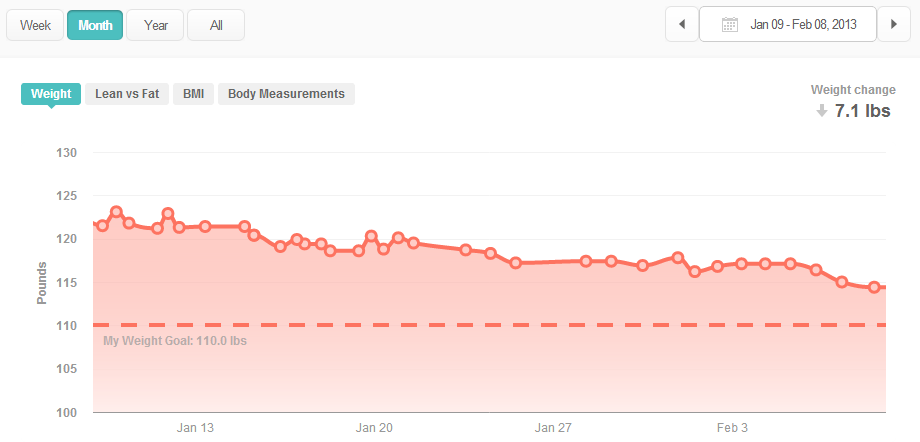 Weight Loss with Fitbit